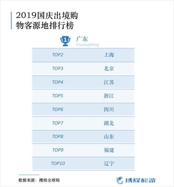 国庆出境游消费报告:日本跃居第一大购物目的地 广东人出境最能买