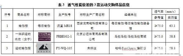 PK!七成消费者曾遭遇质量问题 江苏消保委测评十大运动APP平台产品