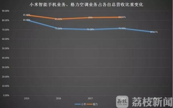 10亿赌约董明珠单方面宣布获胜!网友:谁赢都好!