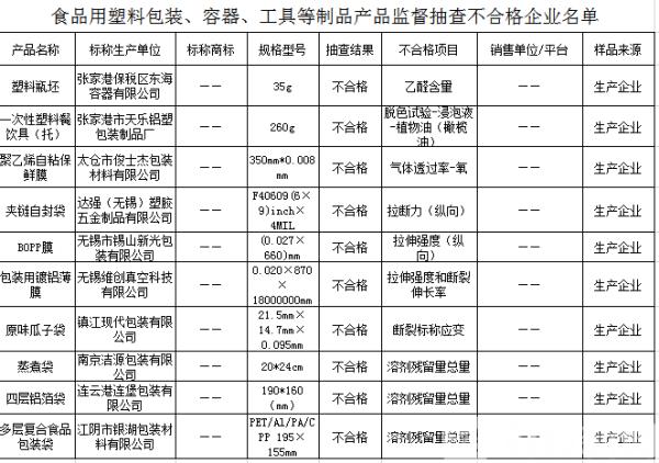 河南人 ,你家用的塑料袋合格嗎?|行業新聞-商丘金塑商貿有限公司