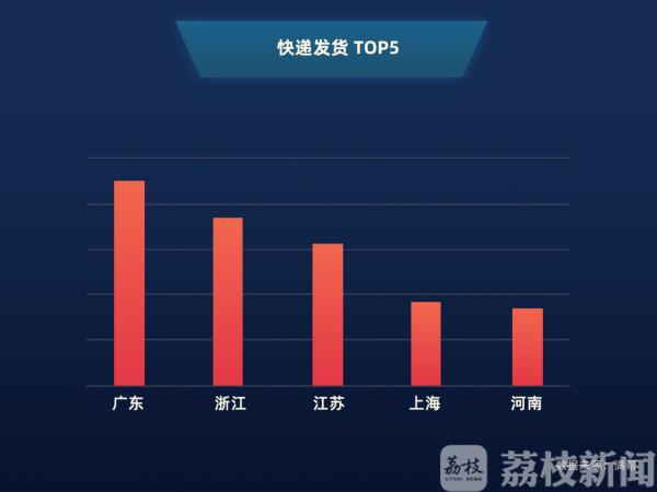 """""""双十一""""快递收到了吗? 物流大数据:发货、收货TOP5都有江苏"""
